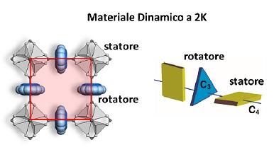 rotori molecolari in un materiale cristallino poroso