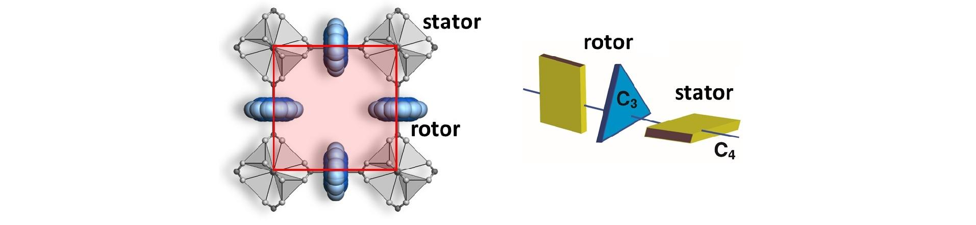 Unstoppable molecular rotors in MOFs