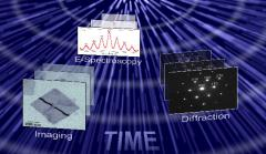 Cross-scale approach to materials dynamics