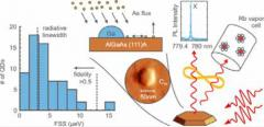 Quantum dots grown by droplet epitaxy