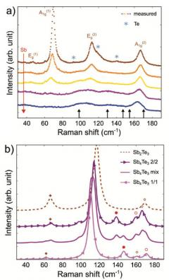 Experimental and theoretical Raman spectra of Sb2+xTe3 alloys
